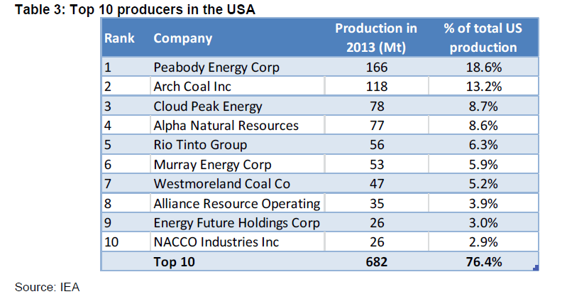The Top 10 Coal Producers in the US | TopForeignStocks com