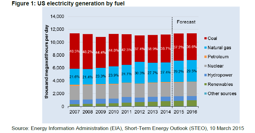 US Electricity Production by Fuel