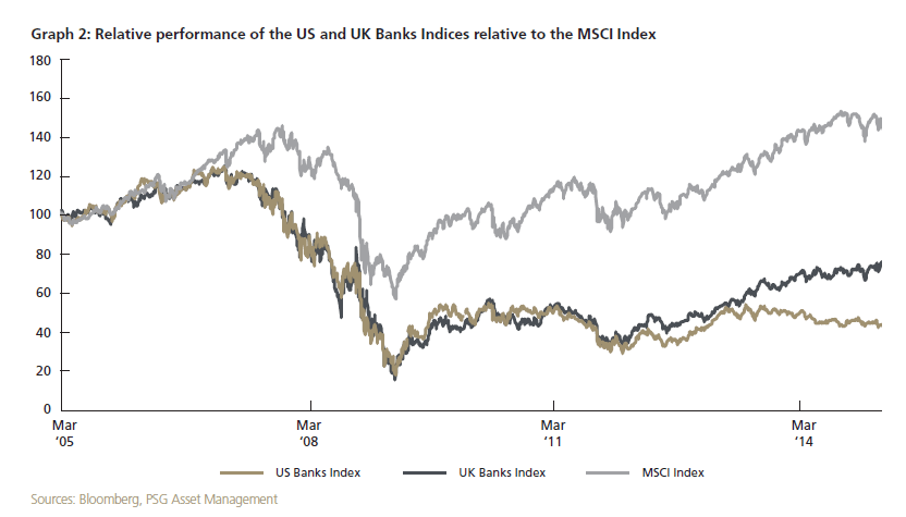 US and UK Banks vs MSCI Index