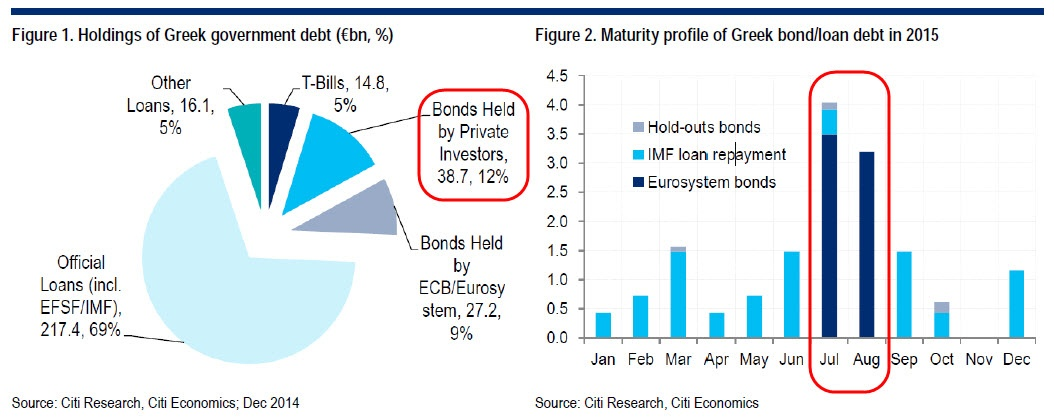 greece debt holders