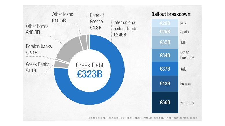 greek-debt-chart
