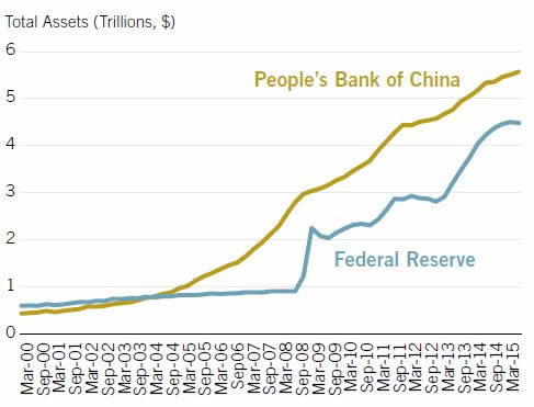 Central bank Balance Sheet-China vs USA