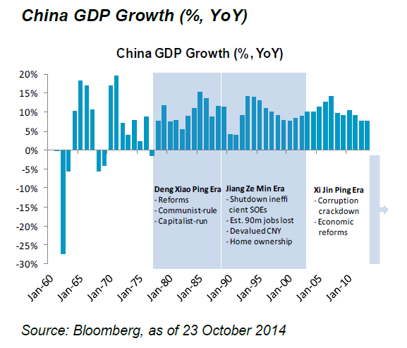 China GDP Growth