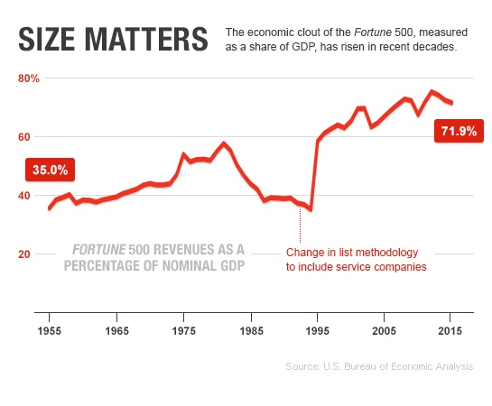 Fortune 500 Revenues as Share of GDP
