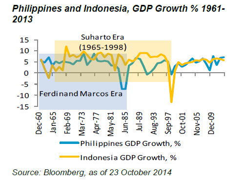 GDP Growth-Philippines and Indonesia