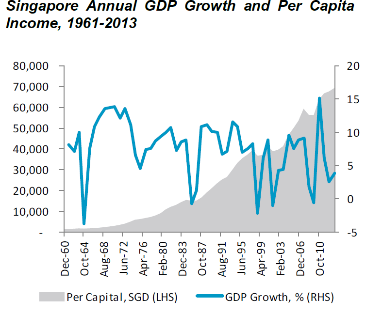 Singapore GDP growth