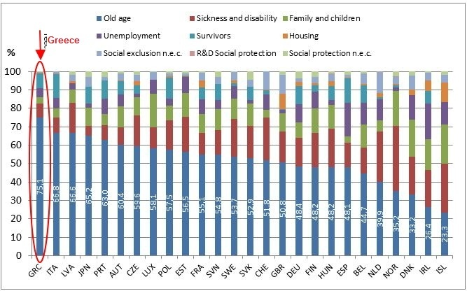 Social-protection-in-OECD