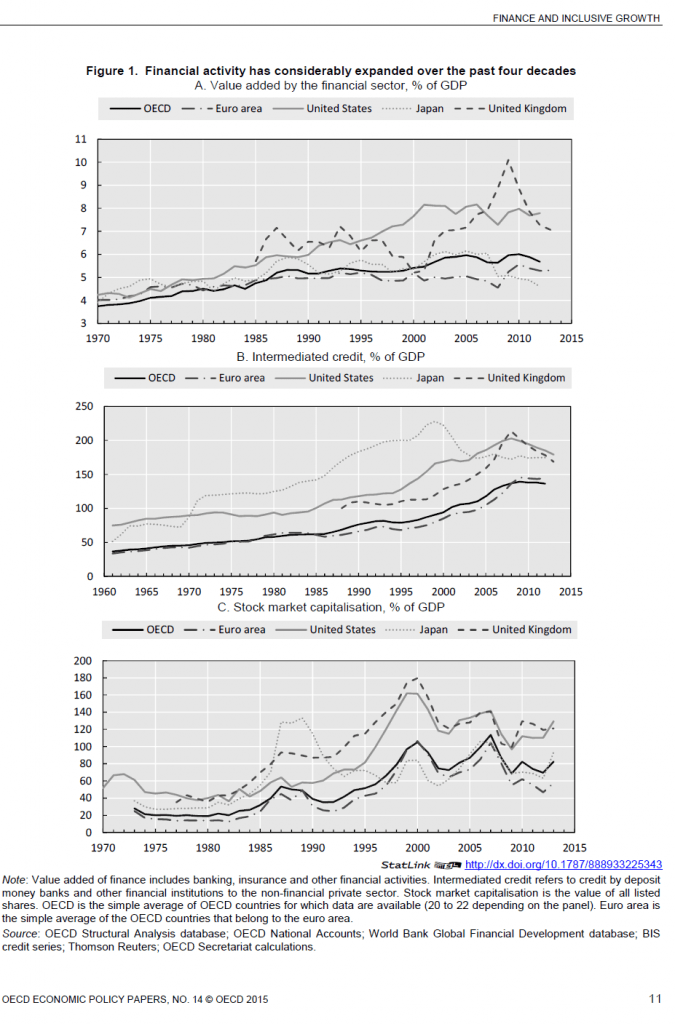 Too Much Financial Activity-OECD Chart