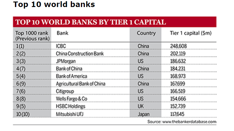 Top 10 Global Banks