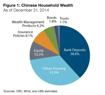 China Household Wealth