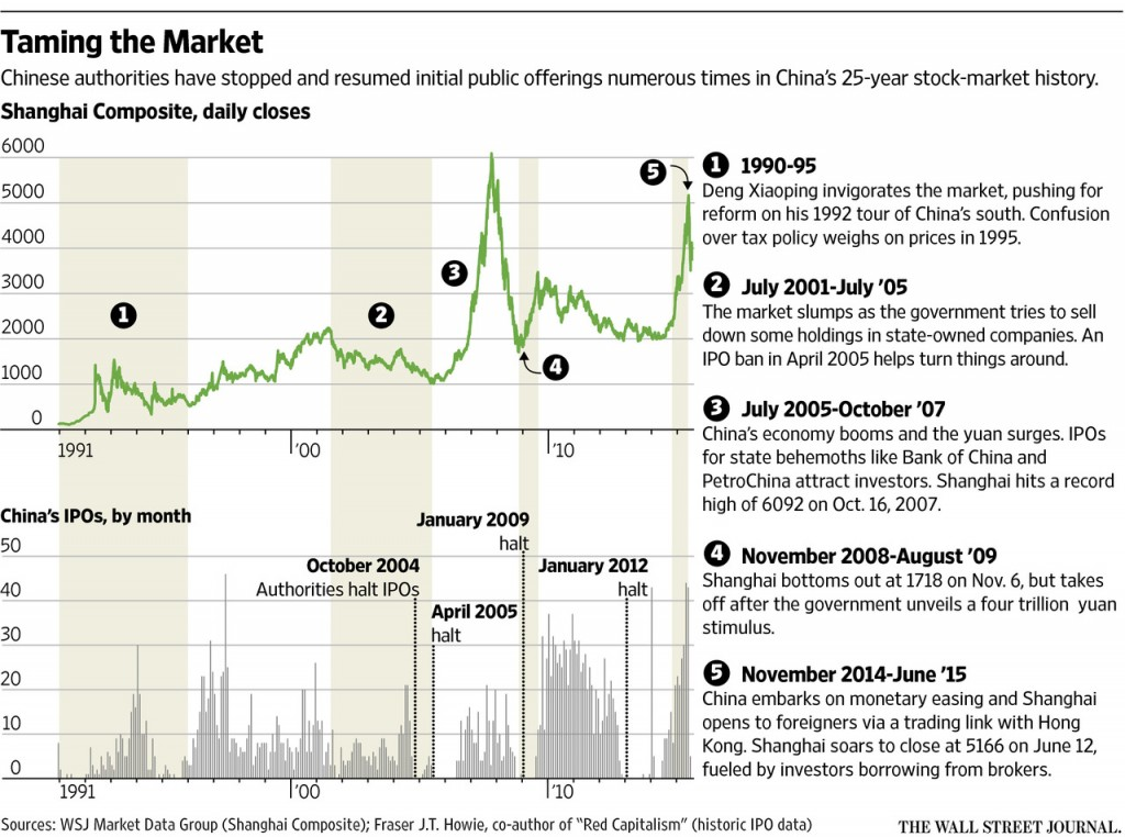 China Stock Market Wild Swings