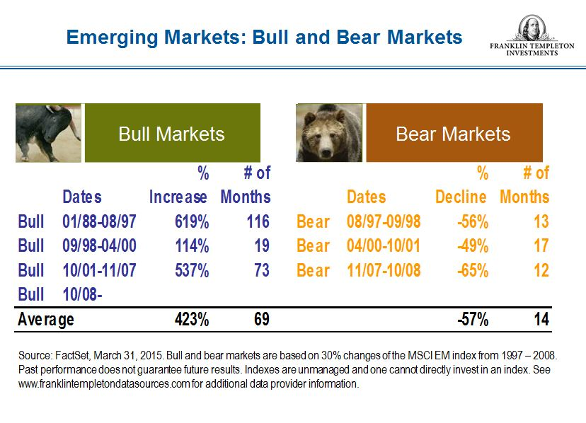 Emerging Markets-Bull and Bear Market Durations