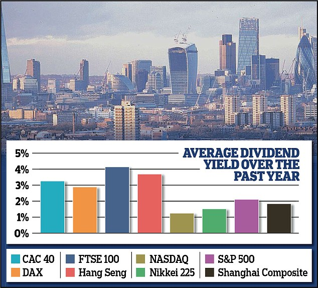 Global Dividend Yields