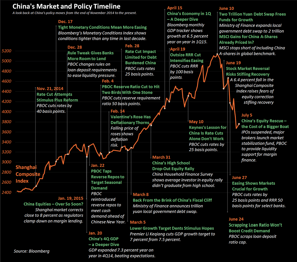 china-policy-changes-vs-stock-market