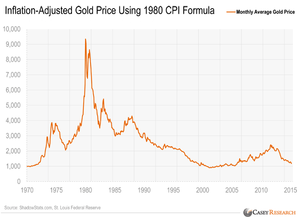 GOLD chart with inflation