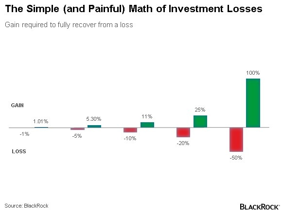 Simple-Painful-Math-of-Investment-Losses-Chart