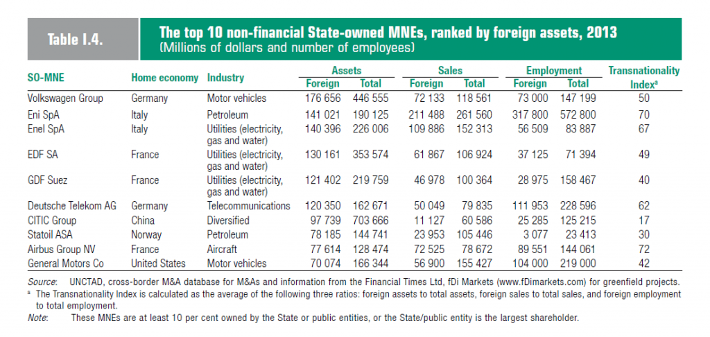 top 10 state owned mns