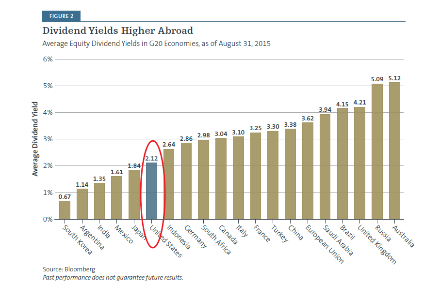 Global Dividend Yield Comparison