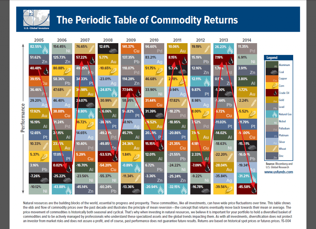 Oil Volataility Chart