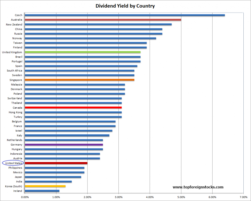 Dividend Yield by Country Chrt