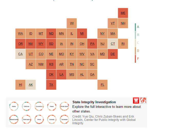 US State Integrity Ranking