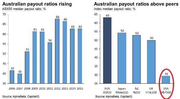 Australian Dividend Payout Ratio Chart
