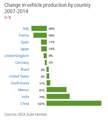 Change in Global Vehicle Production 2007-2014