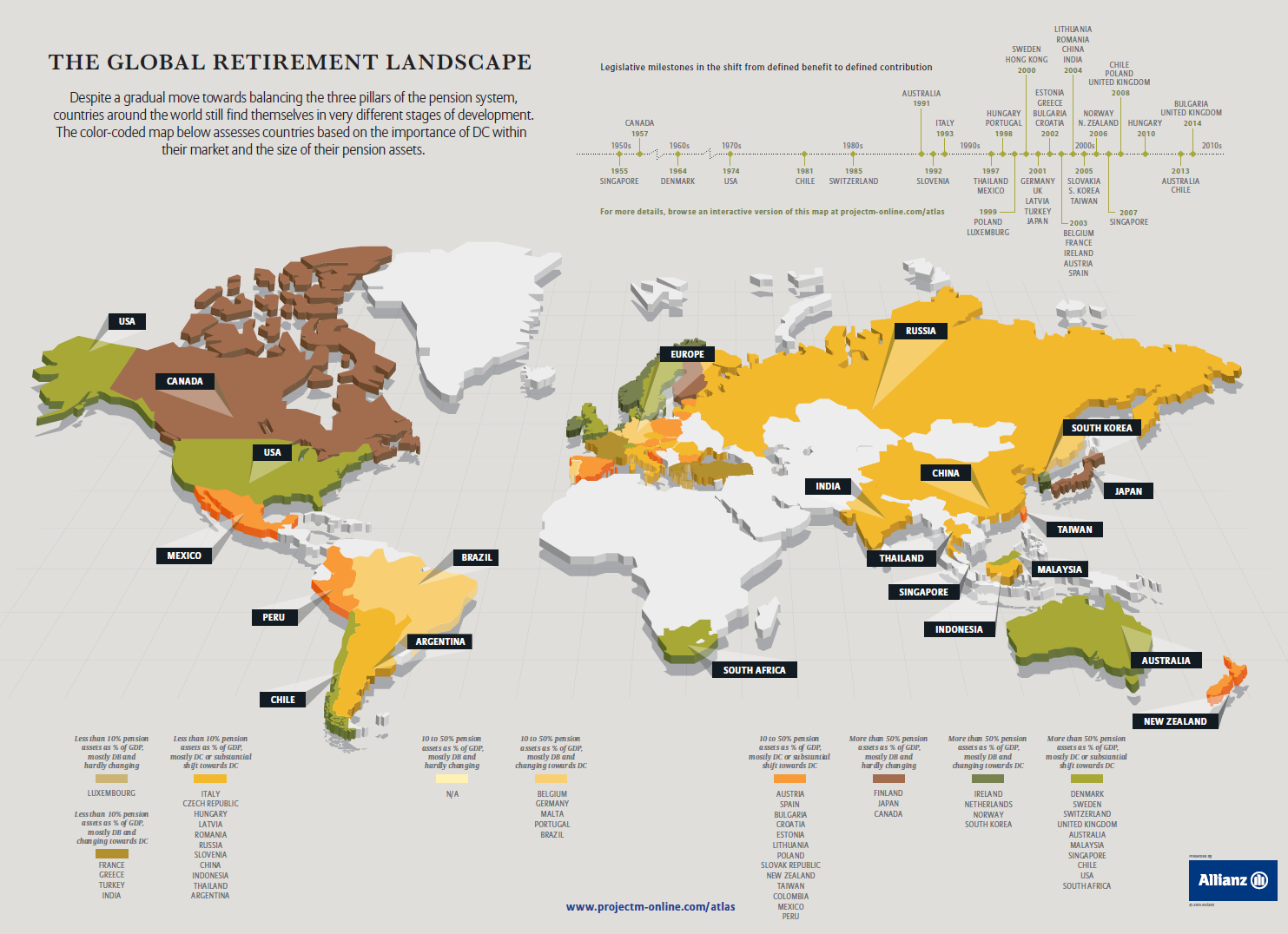 Global Retirement Landscape 2015