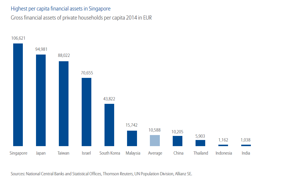 Gross Households Financial Assets of Asian Countries