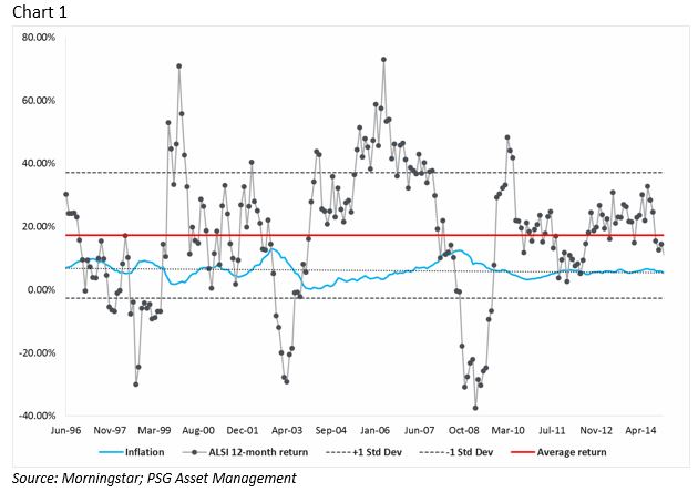 South Africa ALSI yearly returns with standard deviation