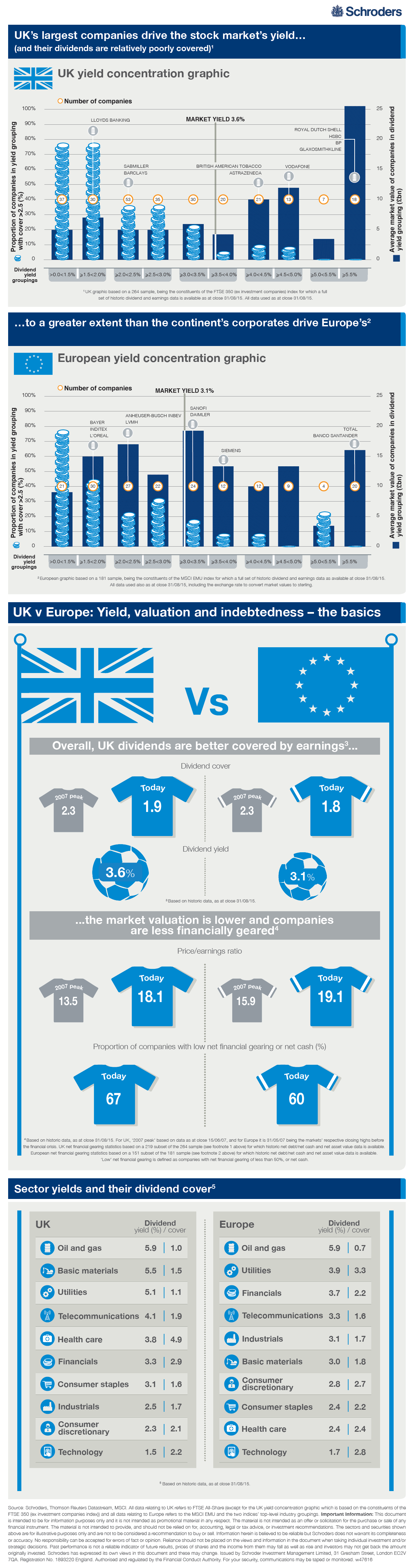 UK vs Europe Dividend Yield and Concentration Chart