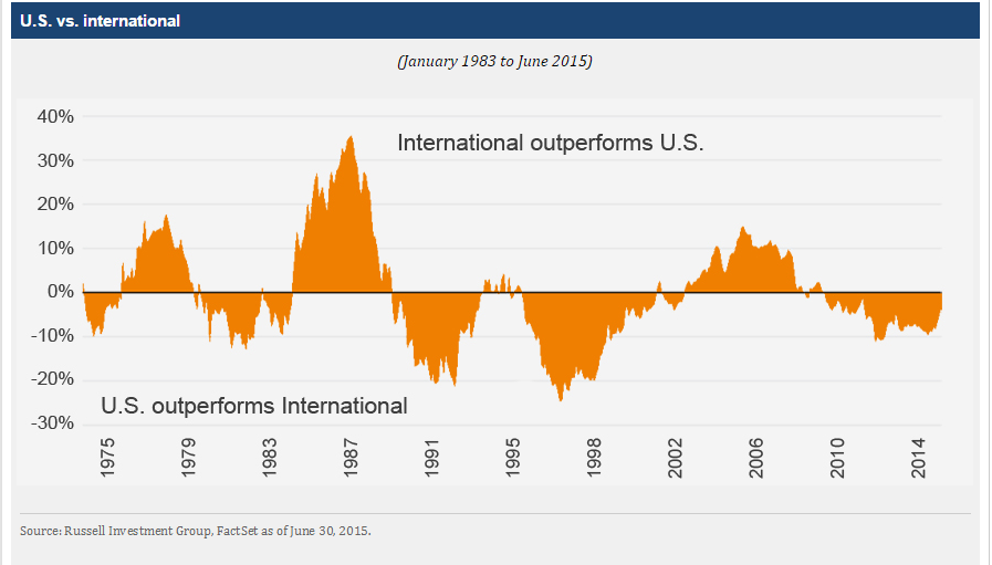 US vs Foreign Stock Returns
