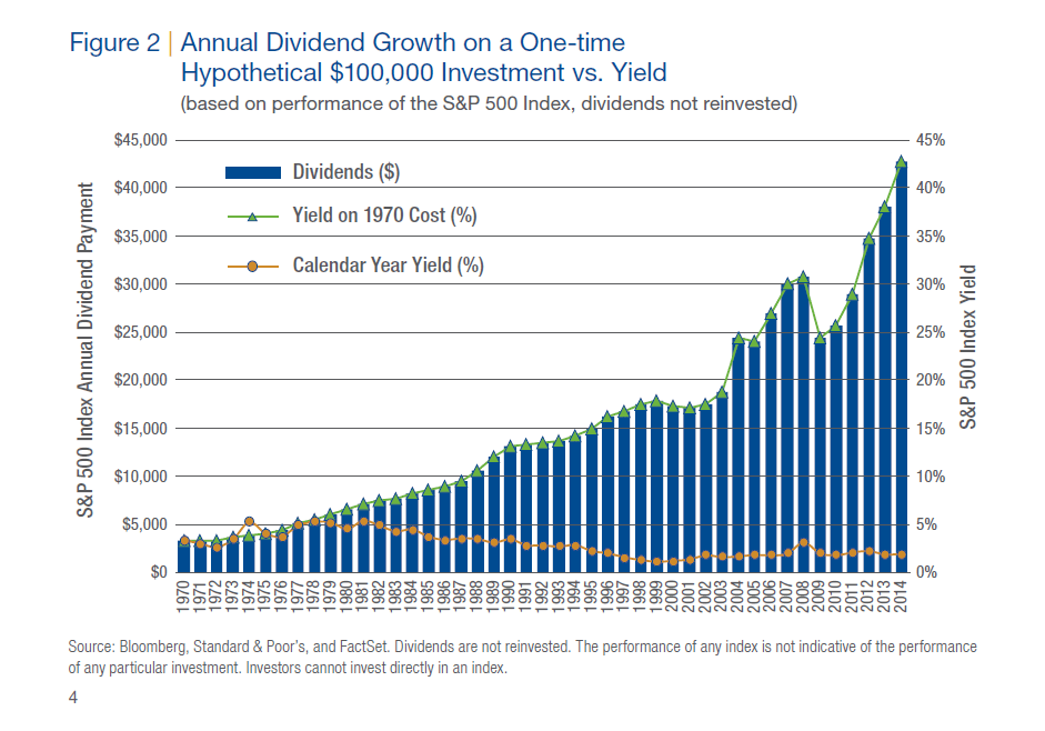 Dividend Growth of SP 500 Since 1970