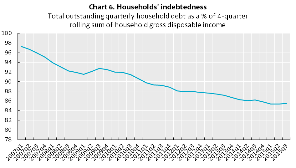 German Households Indebtedness