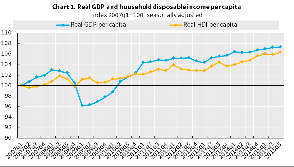German Real GDP and Real Houseehold Disposable Income per Capita