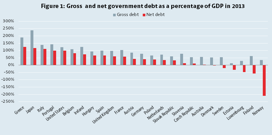 Gross-and-Net-government-Debt-OECD-Countries