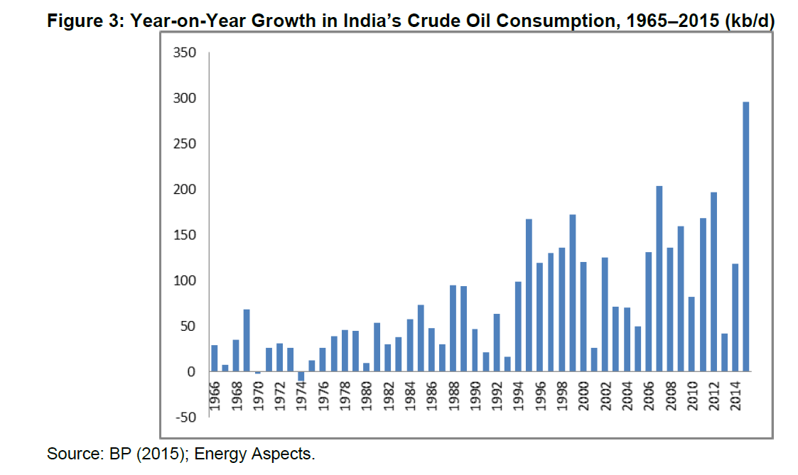 India Historical Oil Consumption by Year