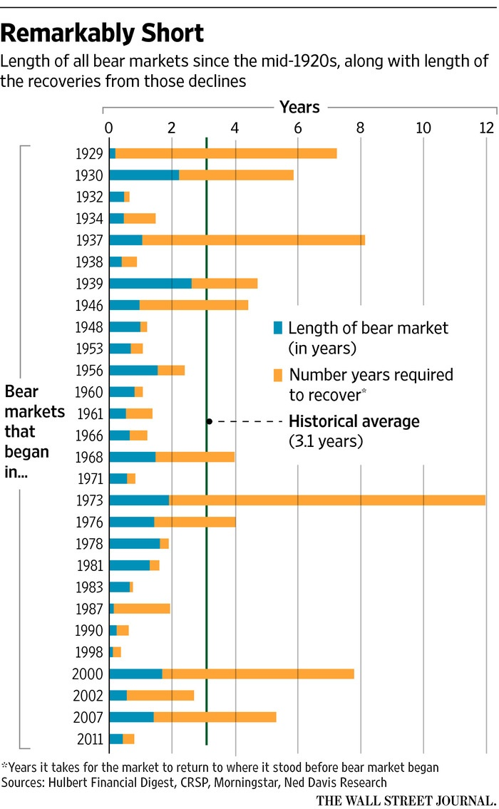 Length of Bear Markets