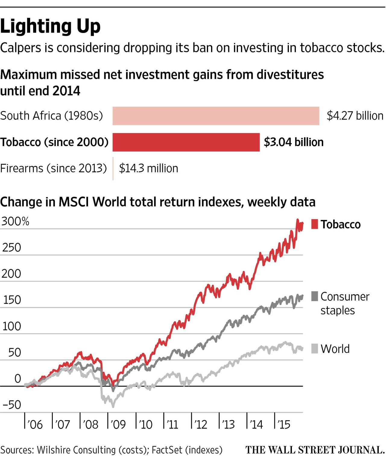 MSCI Tobacco Stock Index Returns vs World Index Returns