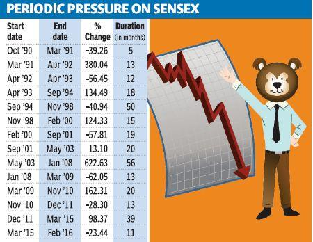 Sensex Bull and Bear Markets
