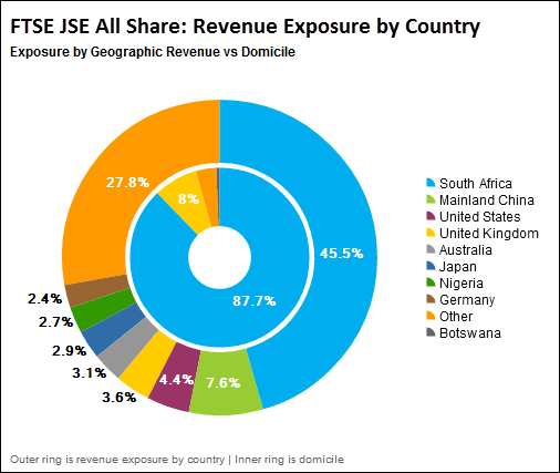 South African Firms Global Exposure