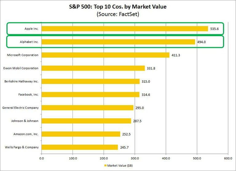 Top 10 SP500 Firms by Market Value