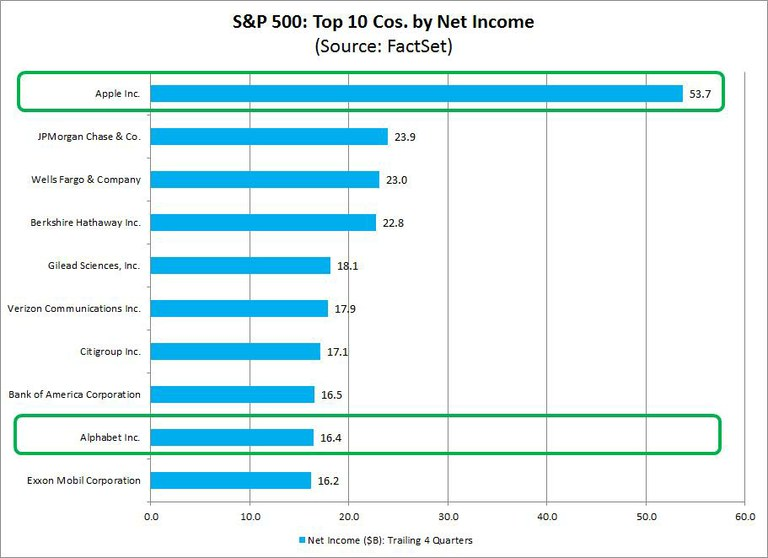 Top 10 SP500 Firms by Net Income
