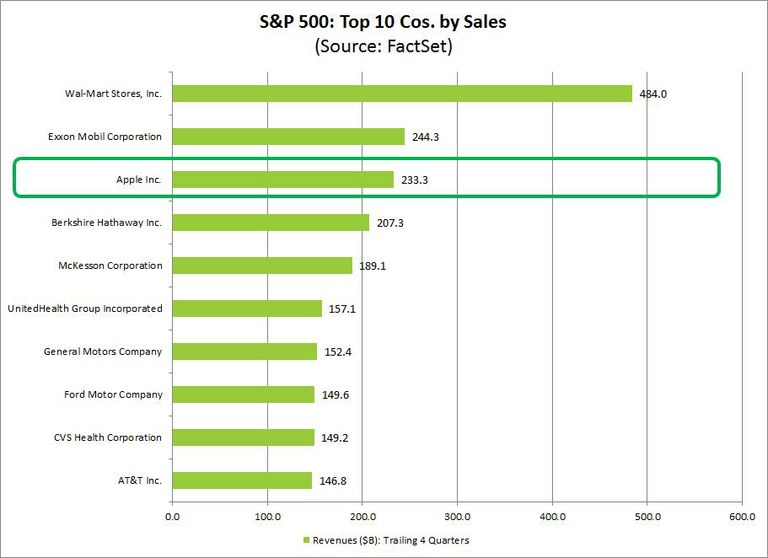 Top 10 SP500 Firms by Net Sales