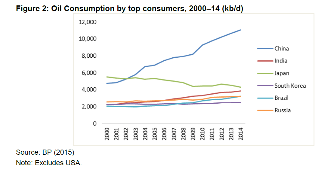 Top Oil Consuming Countries