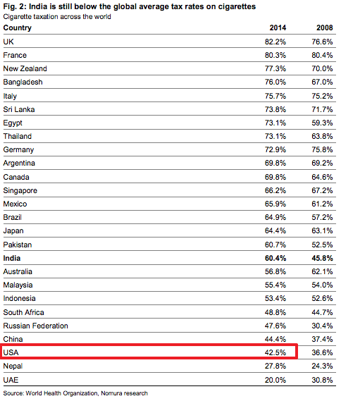 Cigaraette Taxation Rate by Country