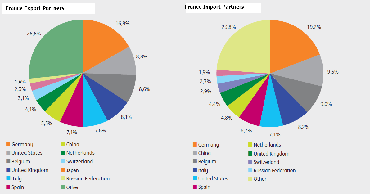 French Export and Import Countries 2014