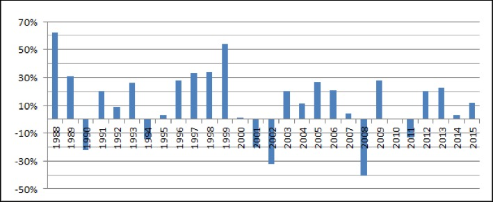 CAC-40 Total Returns by Year
