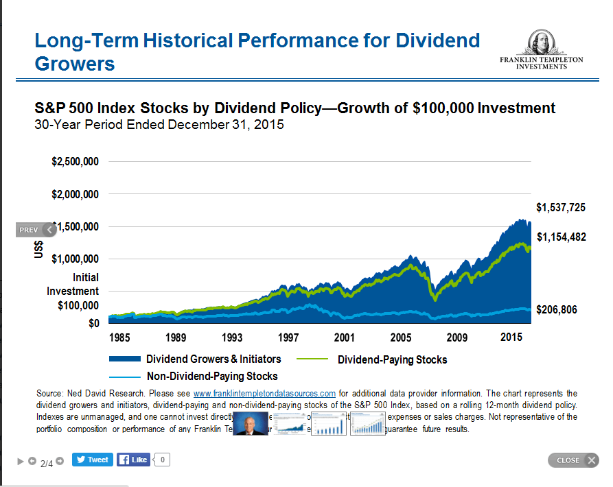 Dividend Growers beat Dividend Payers