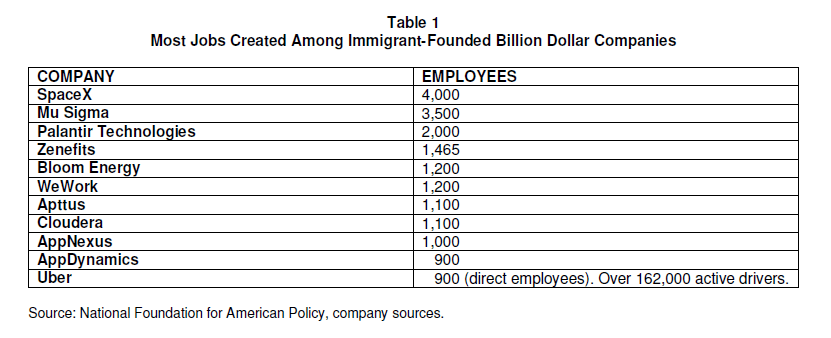Immigrant Startups and Jobs Created